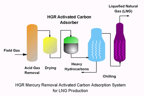 Liquid Natural Gas Chemviron
